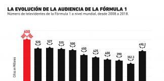 Así ha evolucionado la audiencia de la Fórmula 1 a través de los años