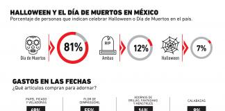 Halloween en México