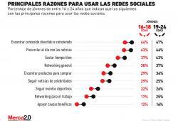 Los principales motivos por los que los jóvenes usan las redes sociales