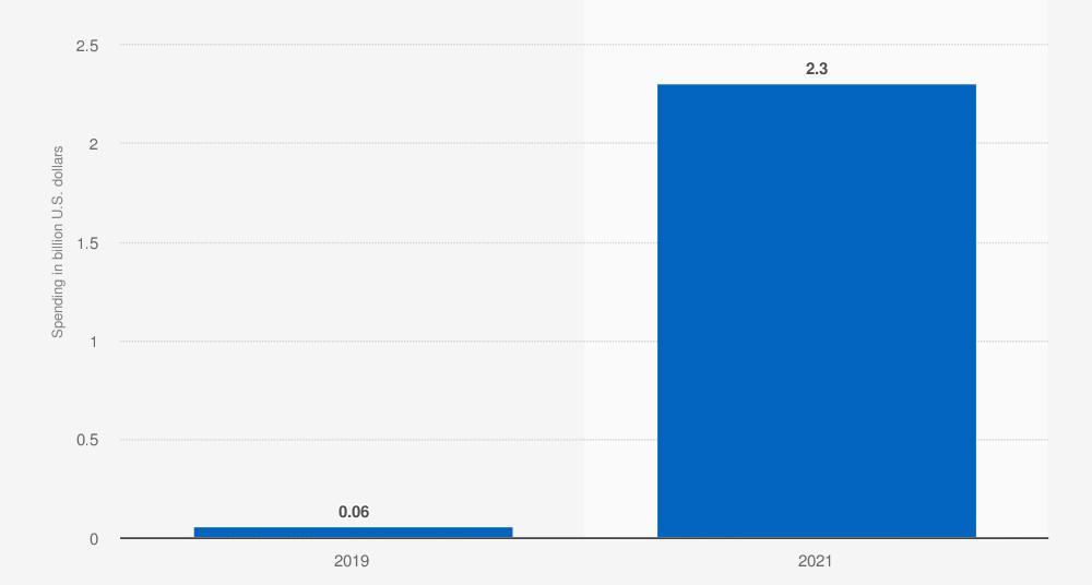 Gasto global en infraestructura móvil 5G en 2019 y 2021 (en miles de millones de dólares). Statista.