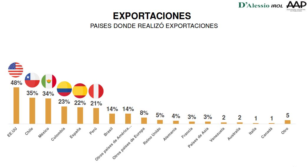 Publicidad y exportaciones