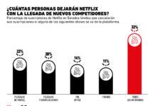 ¿La gente realmente abandonará Netflix por la llegada de Disney+?