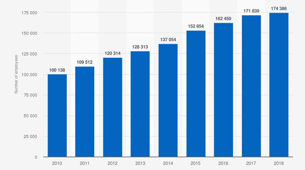 Número de empleados de Inditex (Zara). Statista.