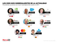 ¿Quiénes son los mejores CEOs actualmente?