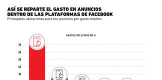 ¿Cómo se gasta el presupuesto de las campañas en las plataformas de Facebook?