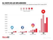 Las marcas están invirtiendo más en los influencers
