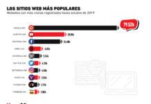 Estos son los sitios web más visitados durante Octubre
