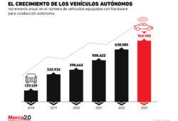La producción de vehículos autónomos incrementa, ¿debería preocupar esto?