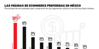 Amazon no es la opción preferida en México para realizar compras online