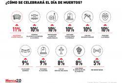 ¿Qué hace el consumidor mexicano para celebrar el Día de Muertos?