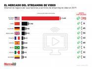 Los ingresos por los que competirán Netflix, Disney, Apple y las otras plataformas de streaming.