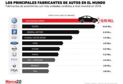 ¿Cuáles son las principales compañías de autos actualmente?