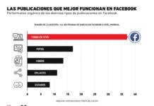 ¿Cuáles son los tipos de publicaciones que mejor funcionan en Facebook?