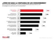 ¿Qué hacen las marcas para ganar la confianza de los consumidores?