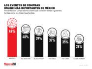 ¿Cuáles son los principales eventos de compras online en México?