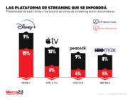 ¿Cuál de las nuevas plataformas de streaming tiene más probabilidades de éxito a futuro?