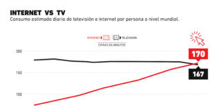 El consumo de internet por fin superó al consumo de televisión