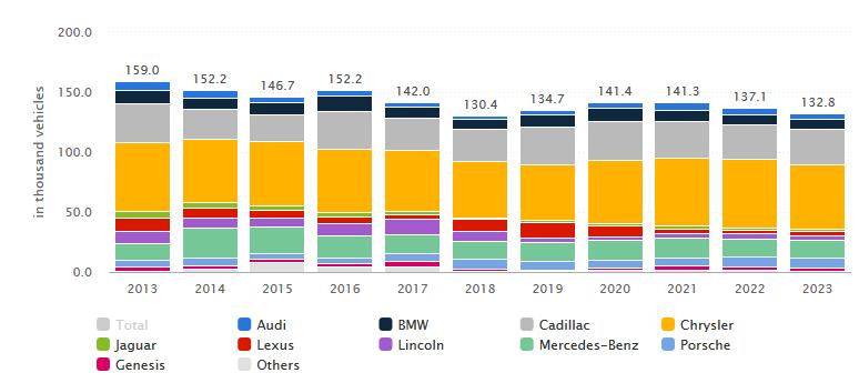 Venta de vehículos por marca de lujo. En miles de vehículos. En Estados Unidos. Statista.