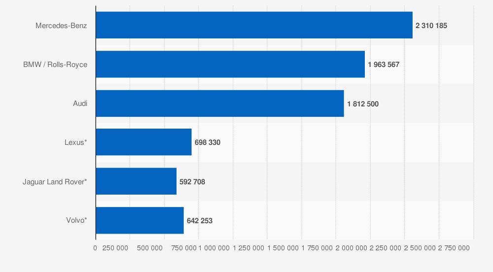 Marcas de automóviles de lujo: ventas globales en 2018 (en unidades). Statista.