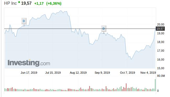Acciones de HP en Wall Street. Investing.