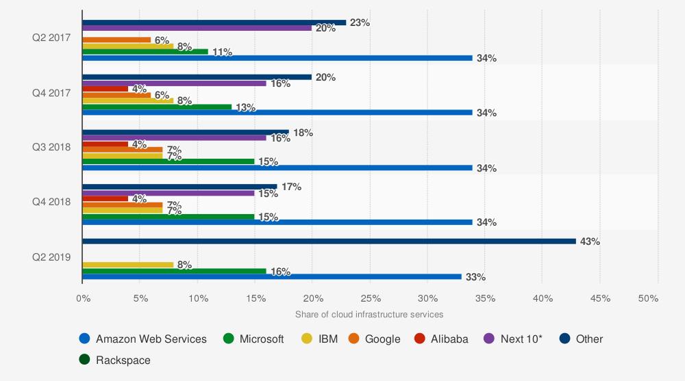 Cuota de mercado global de servicios de infraestructura en la nube de 2017 a 2019, por proveedor. Statista.