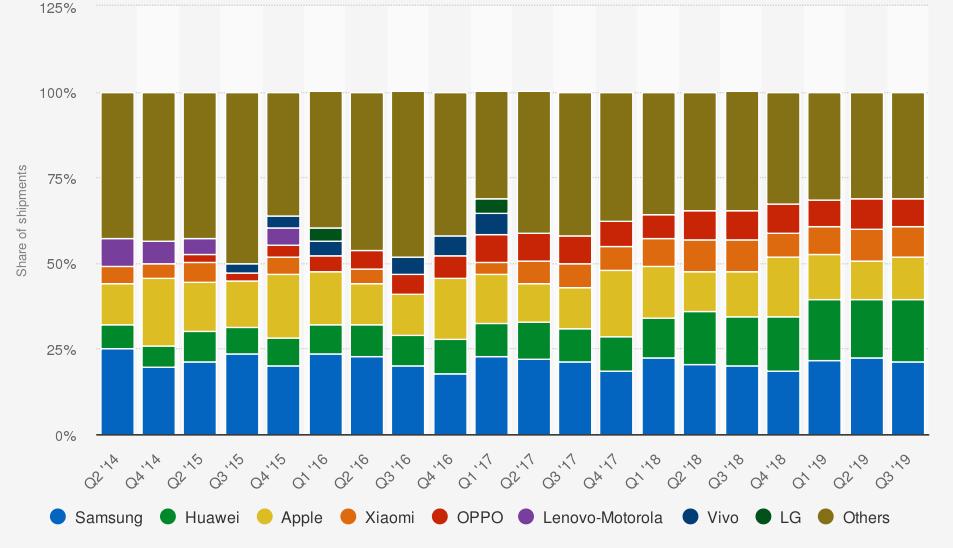 Cuota de mercado global de ventas de teléfonos inteligentes por proveedor desde el segundo trimestre de 2014 hasta el tercer trimestre de 2019. Statista.