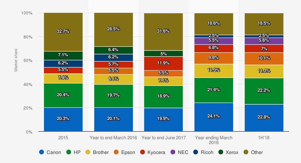 """""""Printer share """" por proveedor en todo el mundo de 2015 a 2018. Statista."""