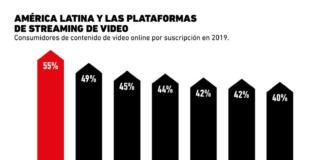 México es el país de Latinoamérica donde hay más personas con suscripciones a plataformas de video