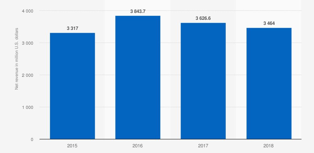 Ingresos netos de Under Armour en los Estados Unidos de 2015 a 2018 (en millones de dólares).