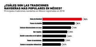 Las tradiciones navideñas del consumidor mexicano
