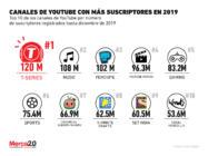Estos son los canales de YouTube con más suscriptores en 2019