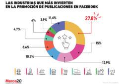 ¿Qué industrias invierten más en publicidad dentro de Facebook?