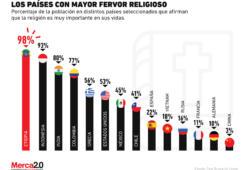 ¿En que países la religión es un tema crucial para las personas?