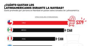 Los países latinoamericanos que más gastan en Navidad