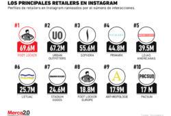 Los retailers más importantes en Instagram