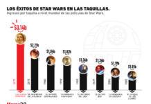 Las películas de #StarWars que más han recaudado en taquillas