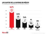 Los principales gastos que se realizan México durante la Navidad