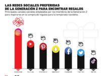 Las plataformas sociales favoritas de la Generación Z para buscar regalos