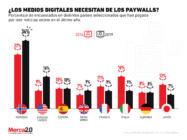 ¿El paywall es la solución que necesitan los medios digitales?
