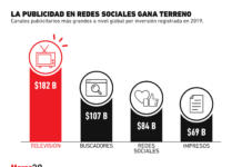 Las redes sociales ya superan a los medios impresos en inversión por parte de las marcas