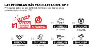 Estas fueron las películas más taquilleras del 2019