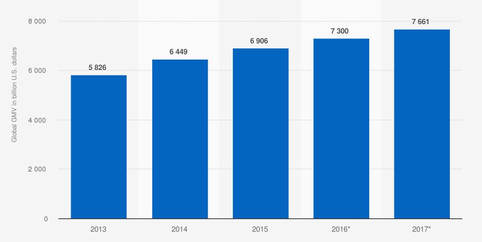 Volumen bruto de mercancías de comercio electrónico B2B global de 2013 a 2017 (en miles de millones de dólares estadounidenses). Statista.