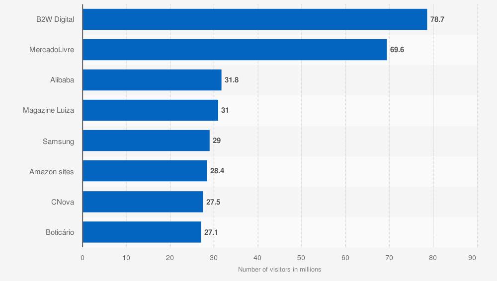 Los minoristas en línea más populares en Brasil en marzo de 2019, según la cantidad de visitantes únicos (en millones).