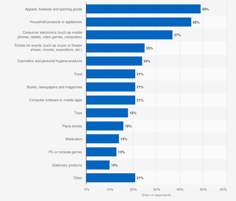 Categorías de comercio electrónico minorista más populares en Brasil en 2019.
