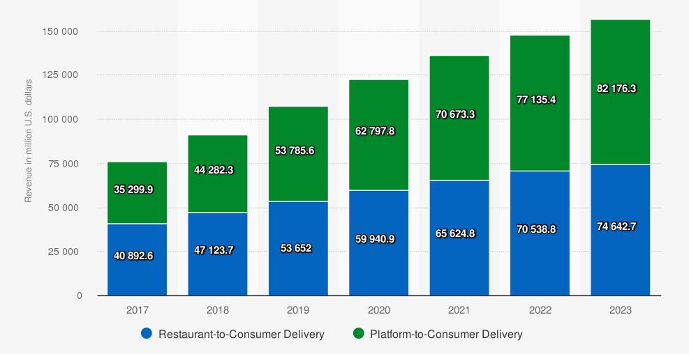 Pronóstico de ingresos para el mercado de entrega de alimentos en línea en todo el mundo desde 2017 hasta 2023 (en millones de dólares). Statista