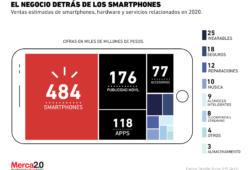 Los negocios millonarios detrás de los smartphones