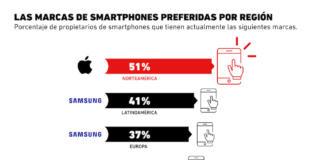 Las marcas de smartphones preferidas a nivel mundial