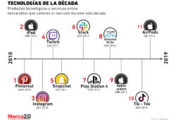 Tecnologías y servicios online notables de la última década