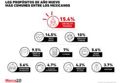 ¿Qué propósitos de año nuevo hacen los mexicanos?
