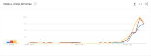 Cerveza Corona-coronavirus-Google Trends-03